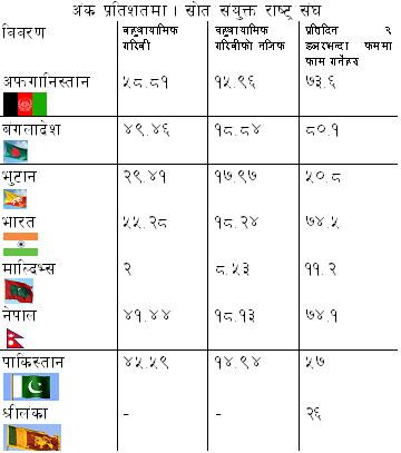 saarc_poverty_index