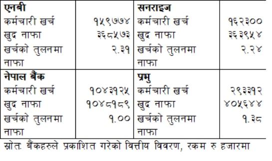 स्रोतः बैंकहरुले प्रकाशित गरेको वित्तीय विवरण, रकम रु हजारमा